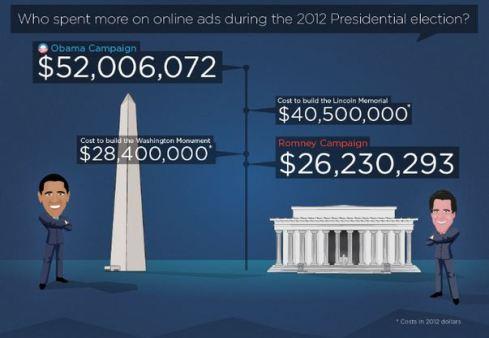 obama spesa pubblicita online